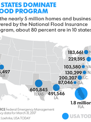 Of the nearly 5 million homes and businesses covered by the National Flood Insurance Program, about 80 percent are in 10 states.