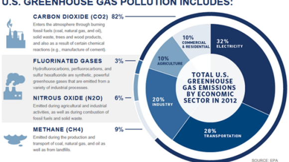 Sources of U.S. greenhouse gas pollution
