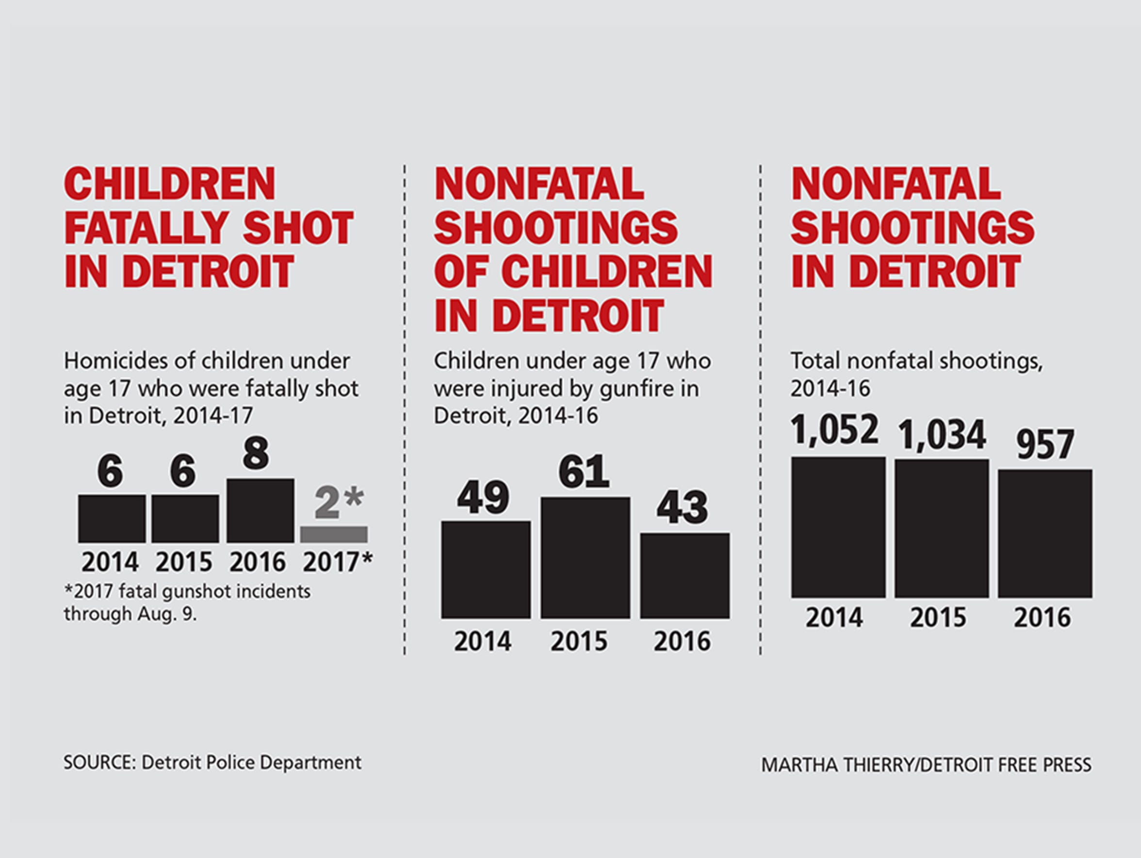 Shootings of children in Detroit.