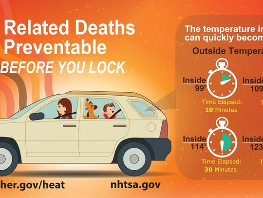 Heat-related deaths are preventable.