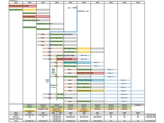 The proposed accelerated timeline, which was presented