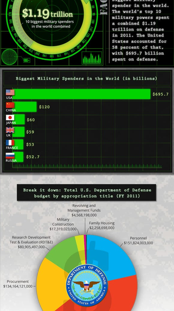 FTFin-MilitarySpending