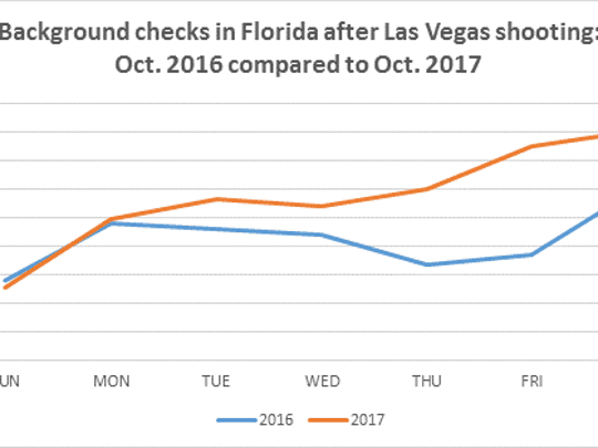 Background checks in Florida after Las Vegas shooting.