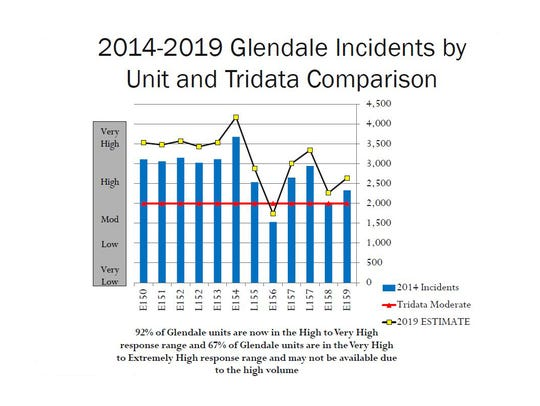 2014-2019 Glendale incidents by Unit and Tridata Comparison.