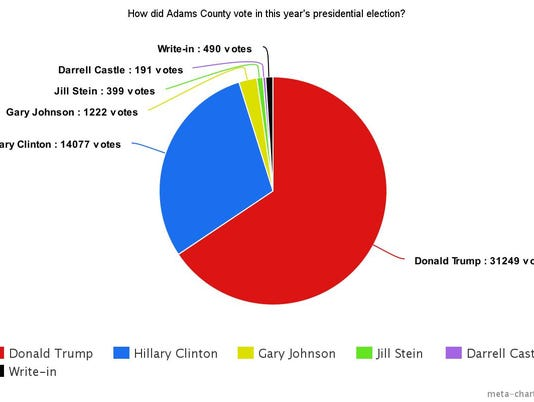 How did Adams County vote in the presidential election?