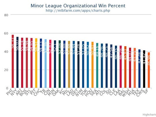 The Phillies' minor-league system collectively owns the best winning percentage of any MLB organization.