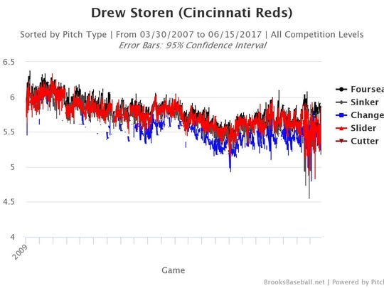 Drew Storen's average vertical release point, game-by-game