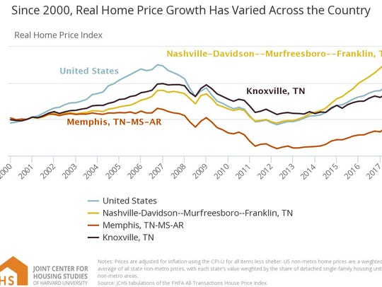 Comparison of U.S., Tennessee, Nashville and Memphis.