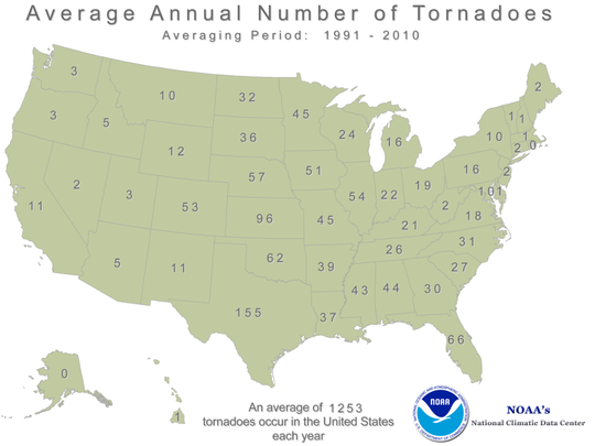 An average of 1,253 tornadoes occur annually in the United States.