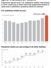 Graphic shows trend in pedestrian deaths in U.S.; 2c x 5 inches; 96.3 mm x 127 mm;