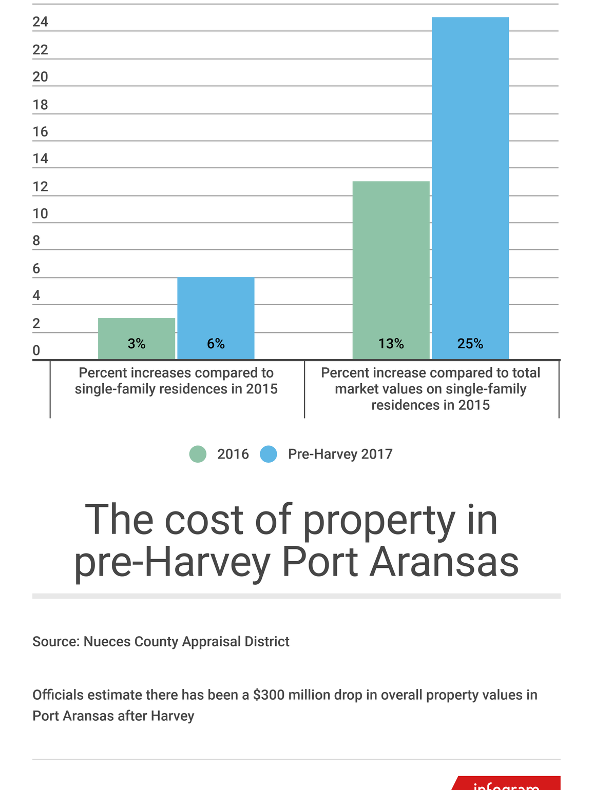 Port Aransas' property taxes for single-family residences