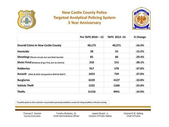 New Castle County Police released the following data about the three-year-old Targeted Analytical Policing System.