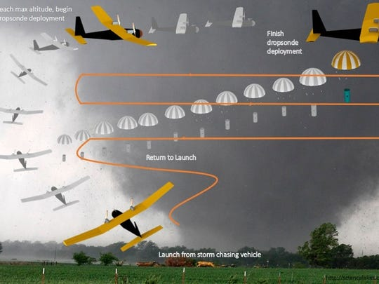 Diagram showing Oklahoma State University's drone flight path during a storm.