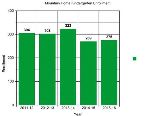 Mountain Home School District officials say they are concerned about a drop in kindergarten enrollment.