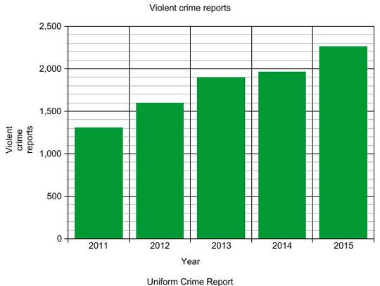 UCR data shows that violent crime reports have been