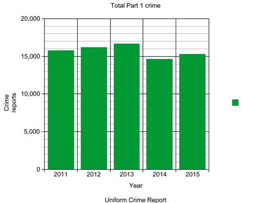 UCR data shows that there were fewer crime reports in 2015 than in 2011-2013.