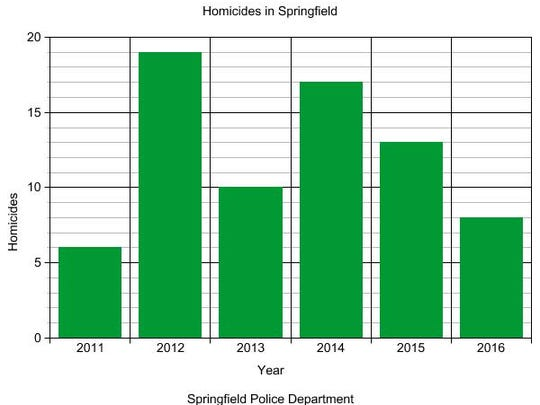 The number of homicides in Springfield has decreased each of the last two years.