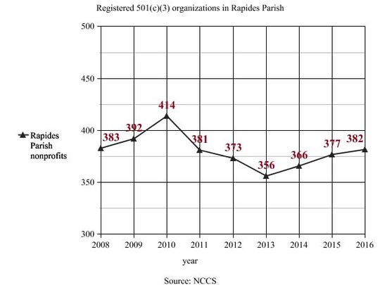 The number of registered 501(c)(3) organizations in Rapides Parish dropped between 2008-2016.