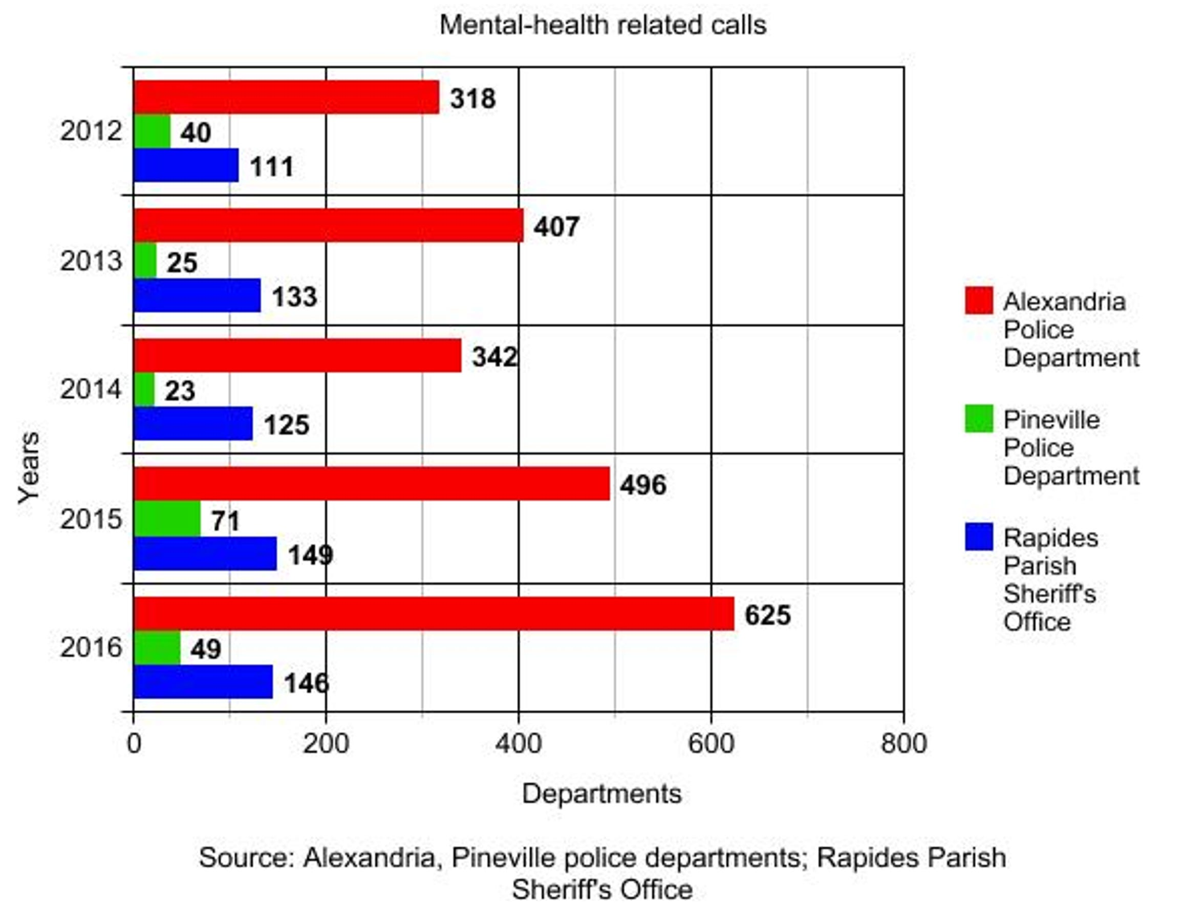 Number of mental-health related calls over 2012-16.