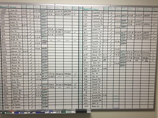 Montgomery Public Work's running tally of houses that