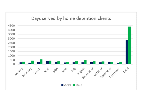 The number of days  served by inmates on home detention went up from 2,862 in 2014 to 4,375 in 2015, according to the Portage County Sheriff's Office.