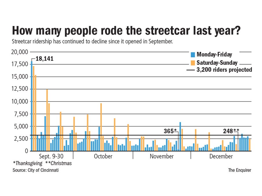 636198452972080134 StreetcarRiders streetcar numbers blip or ominous trend?  at bayanpartner.co