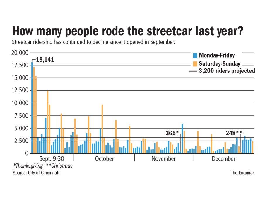 636198452972080134 StreetcarRiders streetcar numbers blip or ominous trend?  at reclaimingppi.co