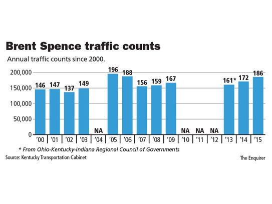 Traffic rising on Brent Spence Bridge, nearing record