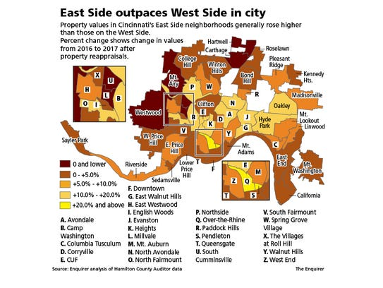 East Side outpaces West Side in city