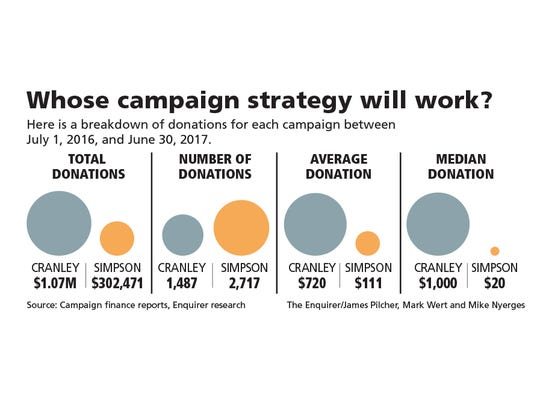 A look at the numbers behind campaign contributions