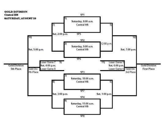 Gold Division Bracket for 2017 Nita Vannoy Memorial