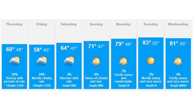 Salem weather forecast May 8