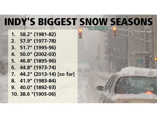 heaviest-snows