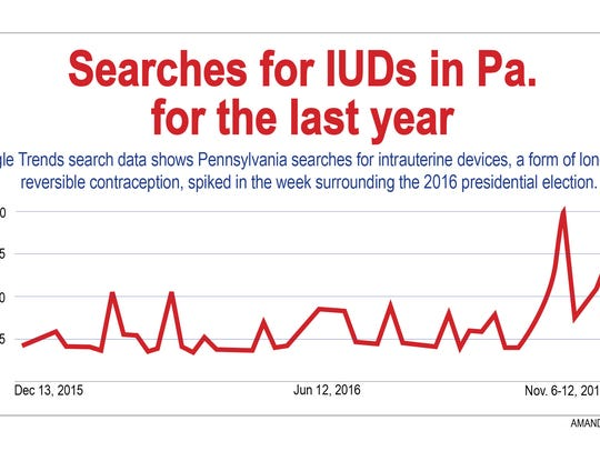 Google Trends search data shows the popularity of Pennsylvania