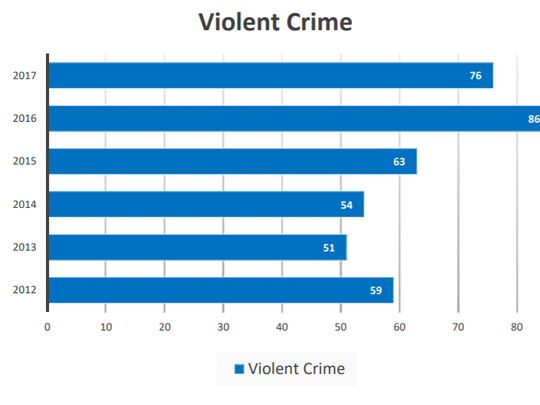 A graph shows the increase in violent crime in Greenfield
