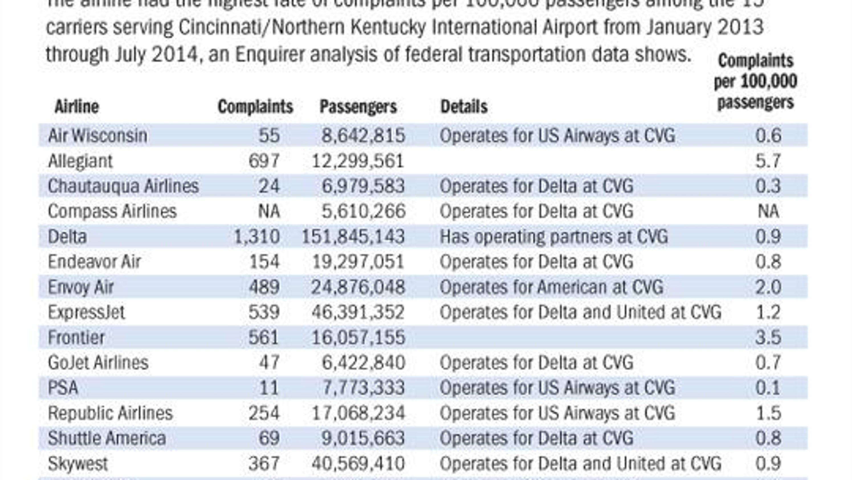 airline plaintsonline