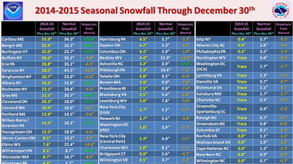Snow in the East through Dec. 30, 2014