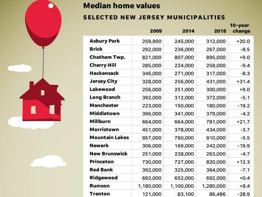 Median home value, selected NJ towns