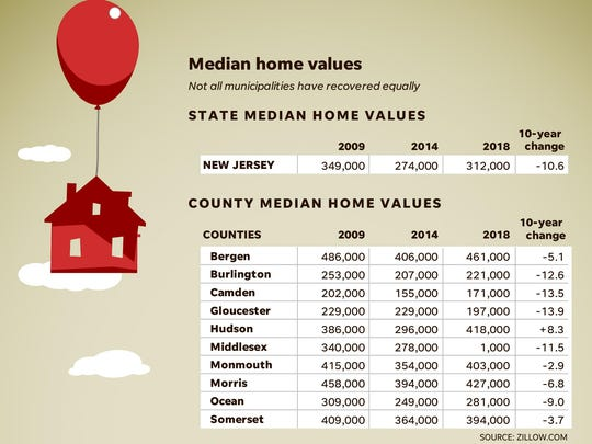 Median home values, N.J. counties