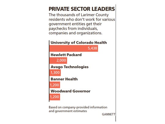 Largest private employers in Larimer County.