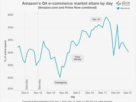 Amazon_holiday_sales