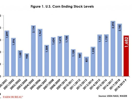 USDA projects corn ending stocks at 1.682 billion bushels, in line with the trade estimates and down 23 percent from the 2017/18 ending stocks projection.