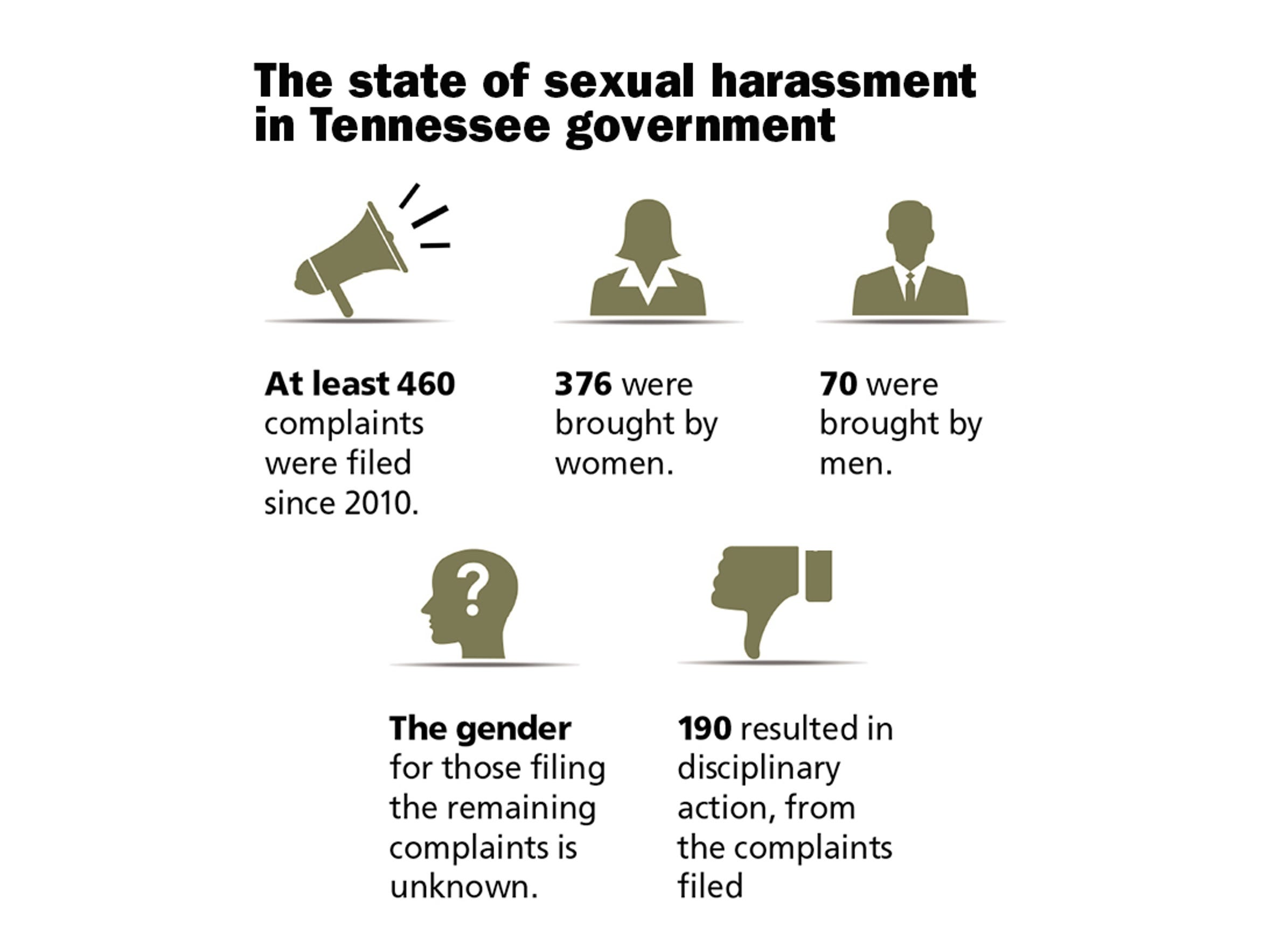 The state of sexual harassment in Tennessee government.