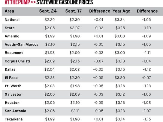 Gasoline prices in El Paso are typically higher than