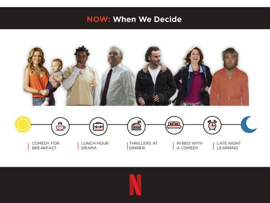 What genres viewers watch on Netflix and when.