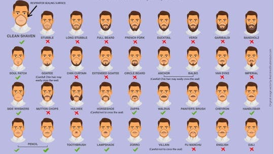 This 2017 image made available by the Centers for Disease Control and Prevention and the National Institute for Occupational Safety and Health shows the kinds of facial hairstyles which will work with a tight-sealing respirator.
