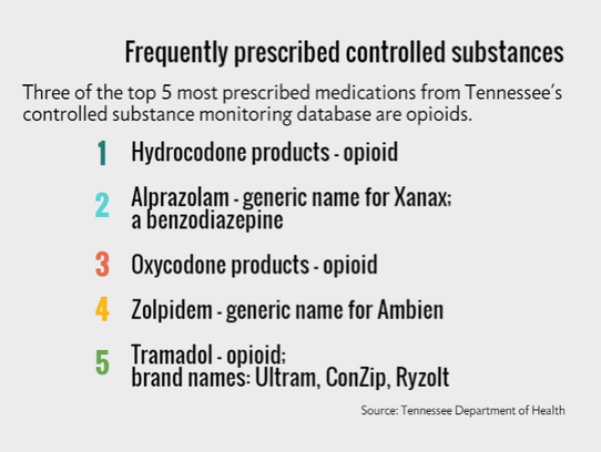 Commonly prescribed controlled substances