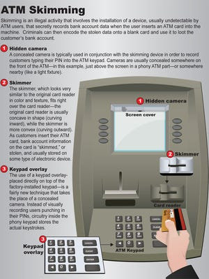 This info graphic provided by the FBI explains how ATM skimming works.