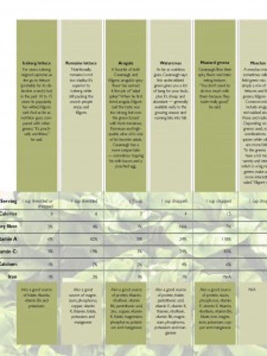 Lettuce-chart