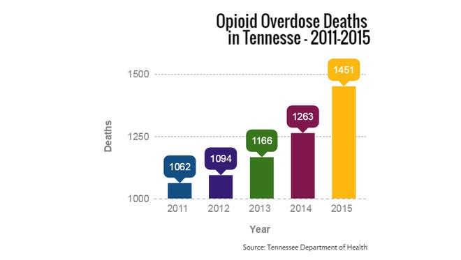 Opioid overdose deaths in Tennessee, 2011-2015